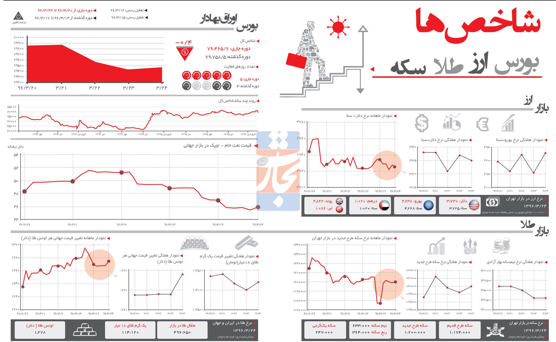 تجارت فردا- اینفوگرافیک- شاخص اقتصادی