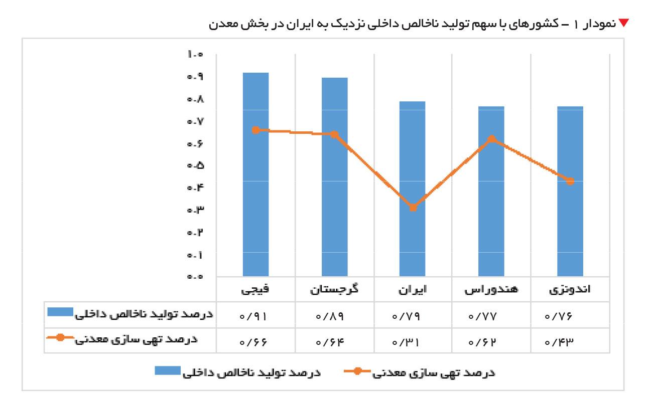 تجارت فردا- کشورهای با سهم تولید ناخالص داخلی نزدیک به ایران
