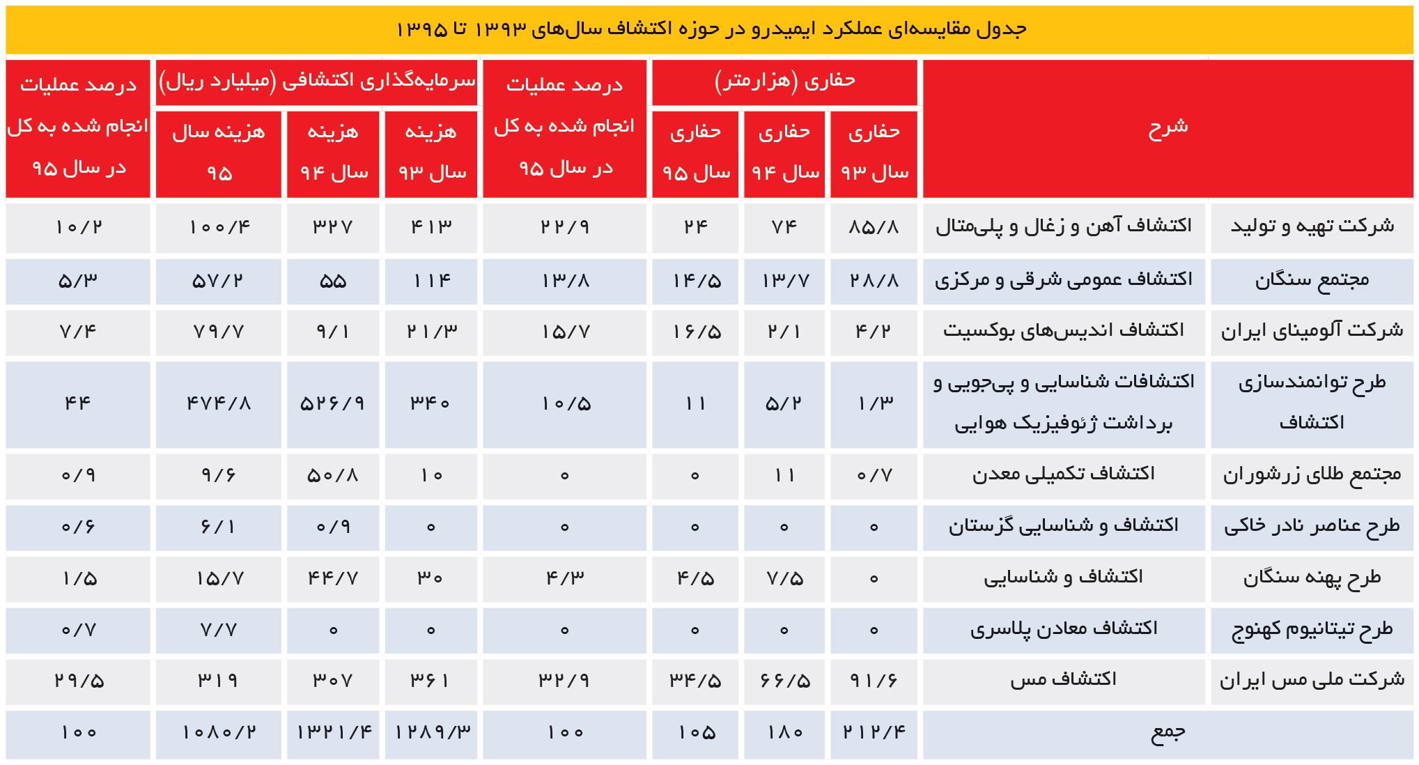 تجارت- فردا- جدول مقایسه ای عملکرد ایمیدرو در حوزه اکتشاف سال های 1393 تا 1395