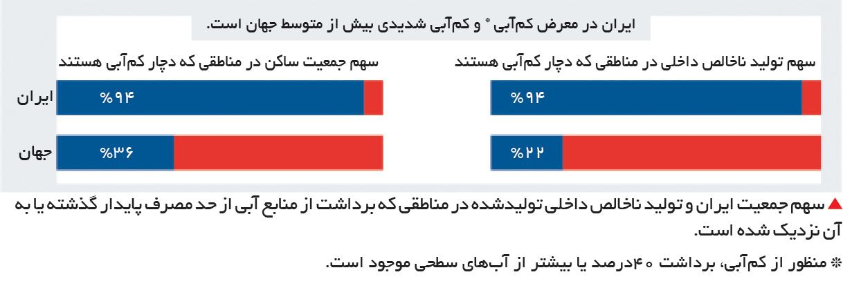 تجارت- فردا- سهم جمعیت ایران و تولید ناخالص داخلی تولیدشده در مناطقی که برداشت از منابع آبی از حد مصرف پایدار گذشته یا به آن نزدیک شده است.