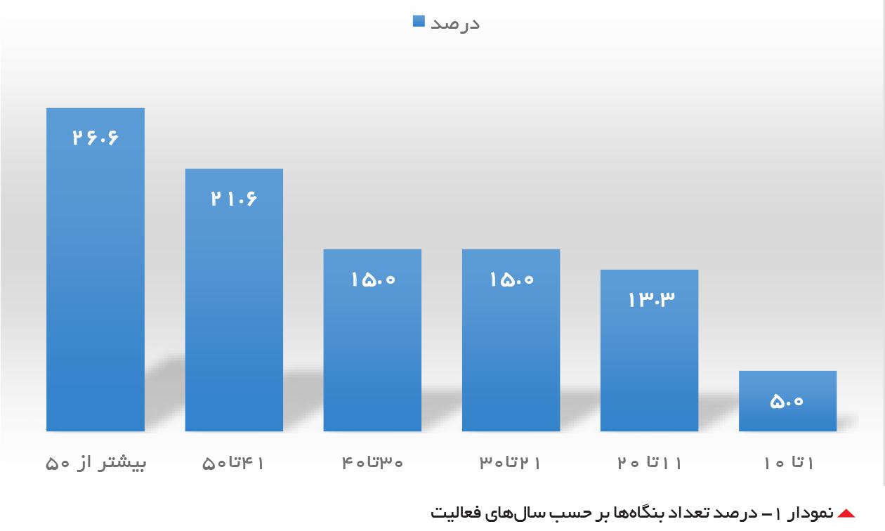 تجارت- فردا-  درصد تعداد بنگاهها بر حسب سالهای فعالیت