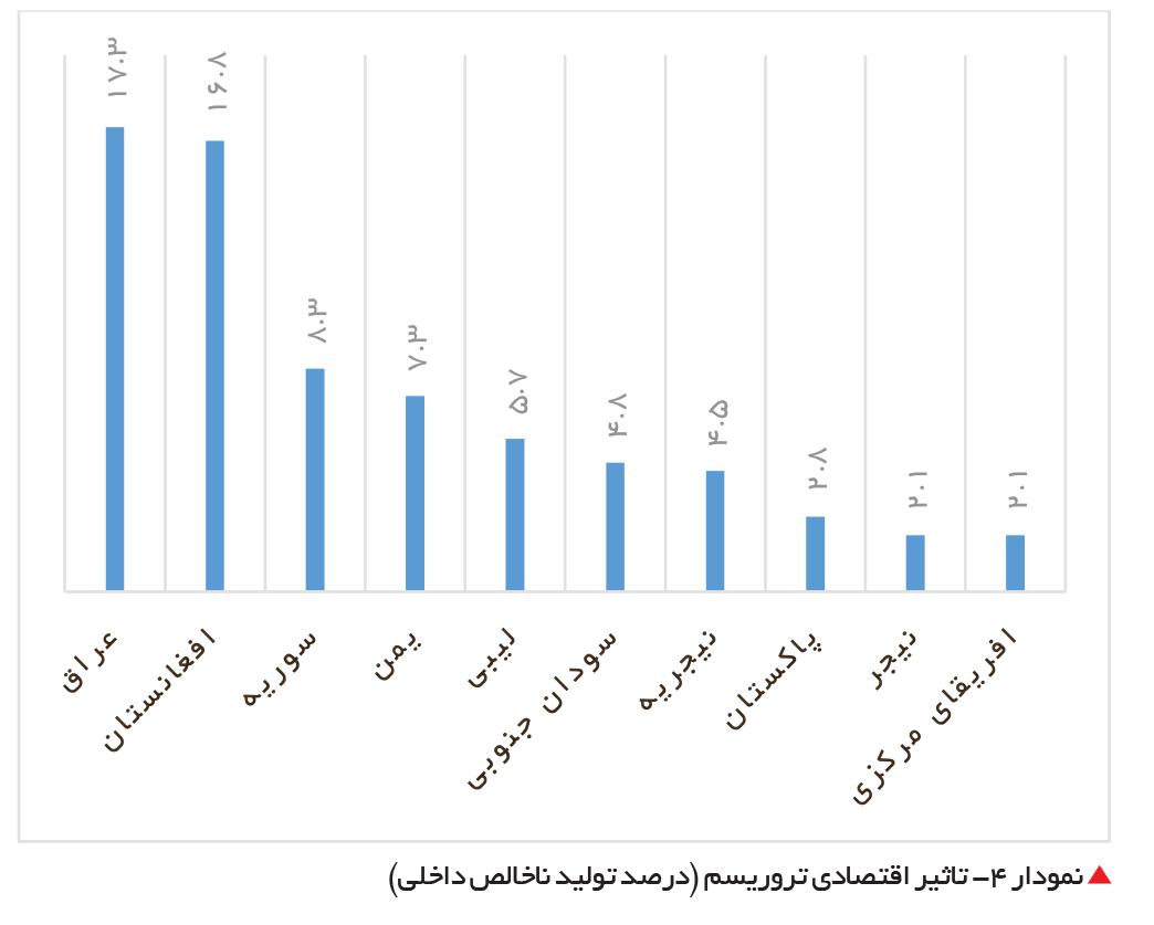تجارت- فردا- تاثیر اقتصادی تروریسم (درصد تولید ناخالص داخلی)