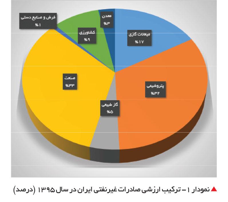 تجارت فردا- ترکیب ارزشی صادرات غیرنفتی ایران در سال 1395