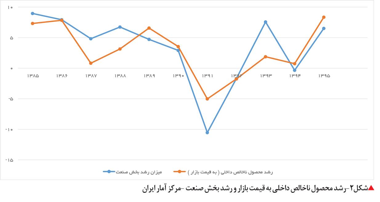 تجارت فردا- رشد محصول ناخالص داخلی به قیمت بازار و رشد بخش صنعت