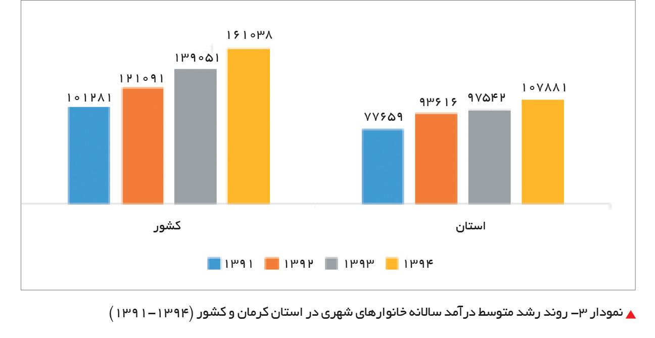 تجارت فردا-روند رشد متوسط درآمد سالانه خانوارهای شهری در استان کرمان و کشور