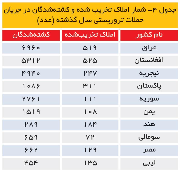 تجارت- فردا-  شمار املاک تخریب شده و کشتهشدگان در جریان حملات تروریستی سال گذشته (عدد)