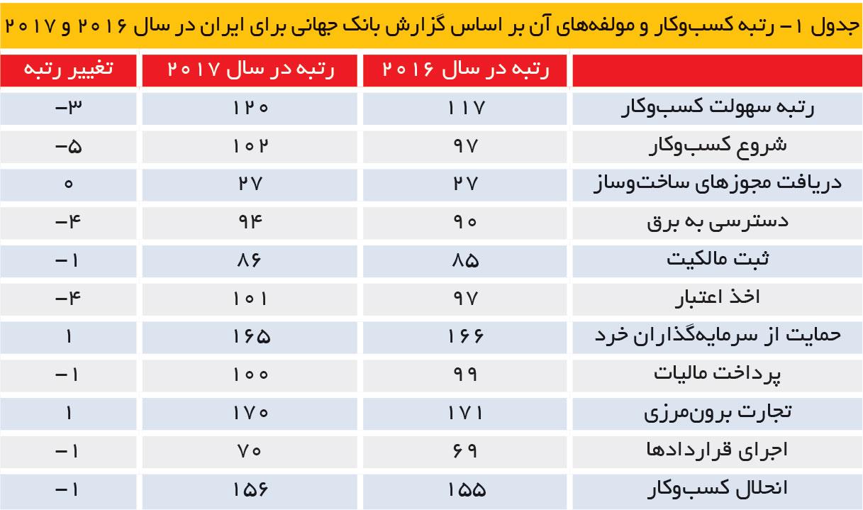 تجارت فردا- رتبه کسبوکار و مولفههای آن بر اساس گزارش بانک جهانی برای ایران در سال 2016 و 2017