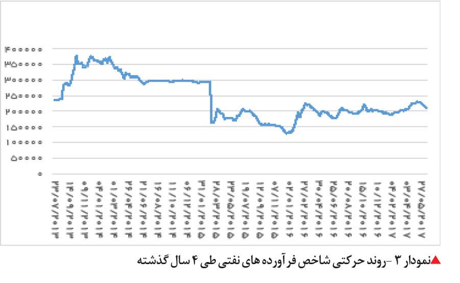 تجارت فردا- روند حرکتی شاخص فرآورده های نفتی طی 4 سال گذشته