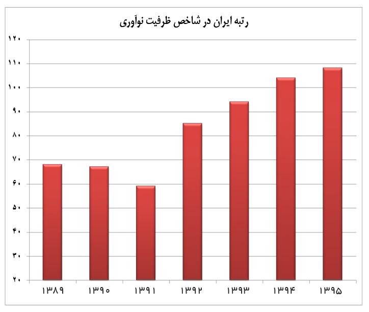 تجارت فردا- رتبه ایران در شاخص توسعه بازارهای مالی