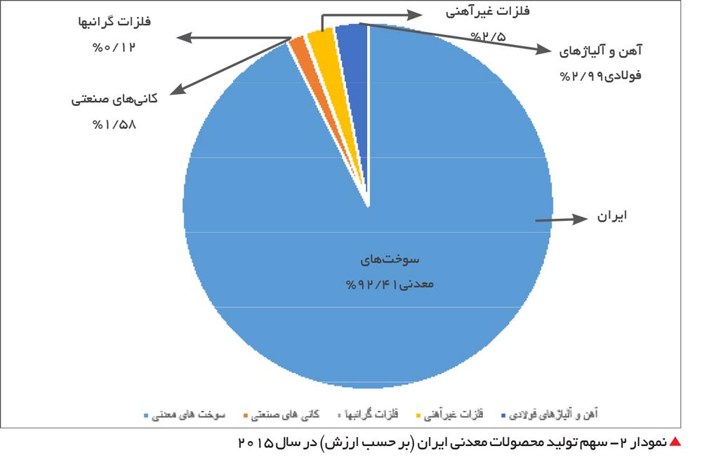 تجارت- فردا- سهم تولید محصولات معدنی ایران (بر حسب ارزش) در سال 2015