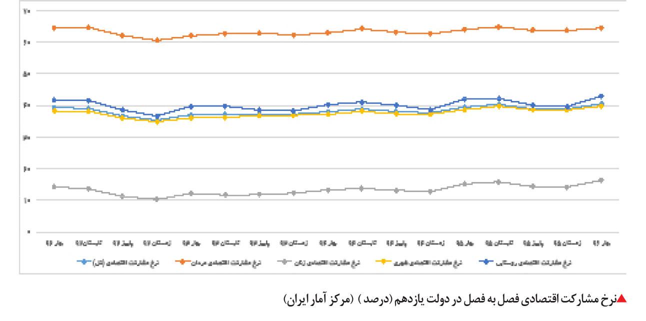 تجارت فردا- نرخ مشارکت اقتصادی فصل به فصل در دولت یازدهم