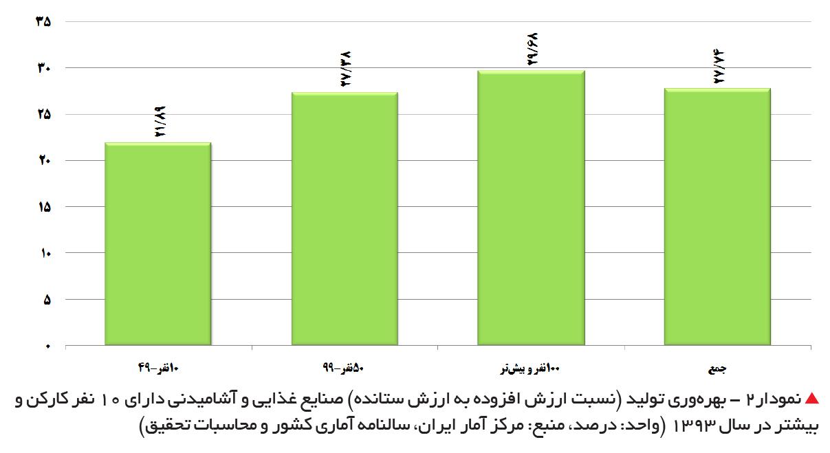 تجارتفردا-نمودار2 - بهرهوری تولید صنایعغذایی