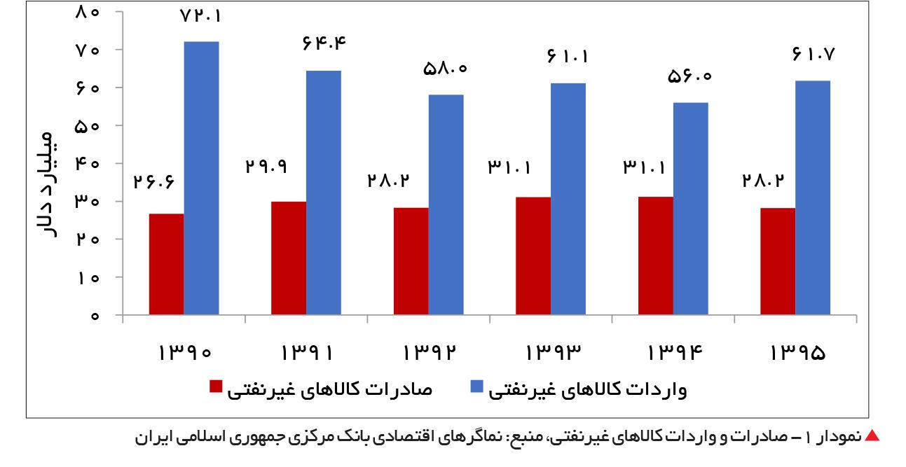 تجارت- فردا-  نمودار 1- صادرات و واردات کالاهای غیرنفتی، منبع: نماگرهای اقتصادی بانک مرکزی جمهوری اسلامی ایران