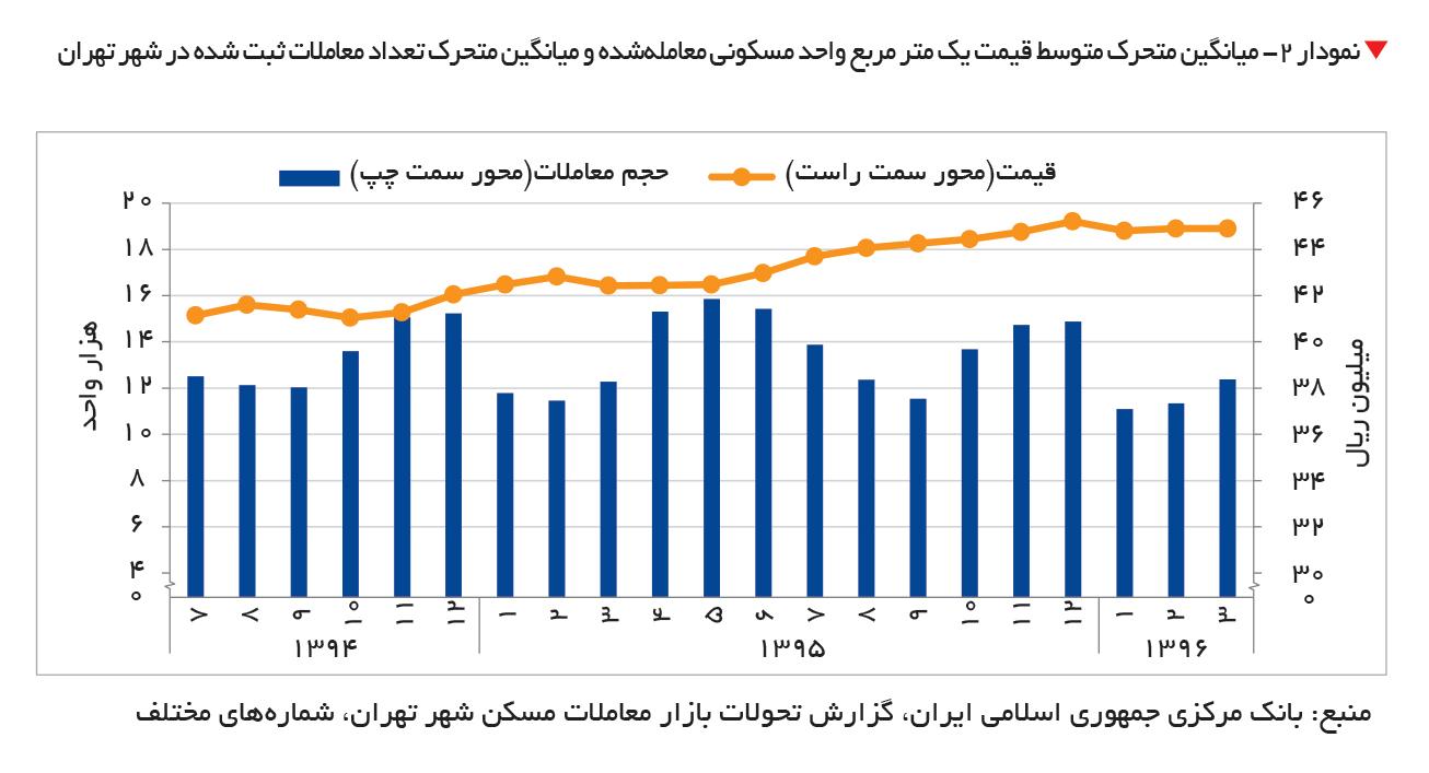تجارت- فردا-  نمودار 2- میانگین متحرک متوسط قیمت یک متر مربع واحد مسکونی معاملهشده و میانگین متحرک تعداد معاملات ثبت شده در شهر تهران