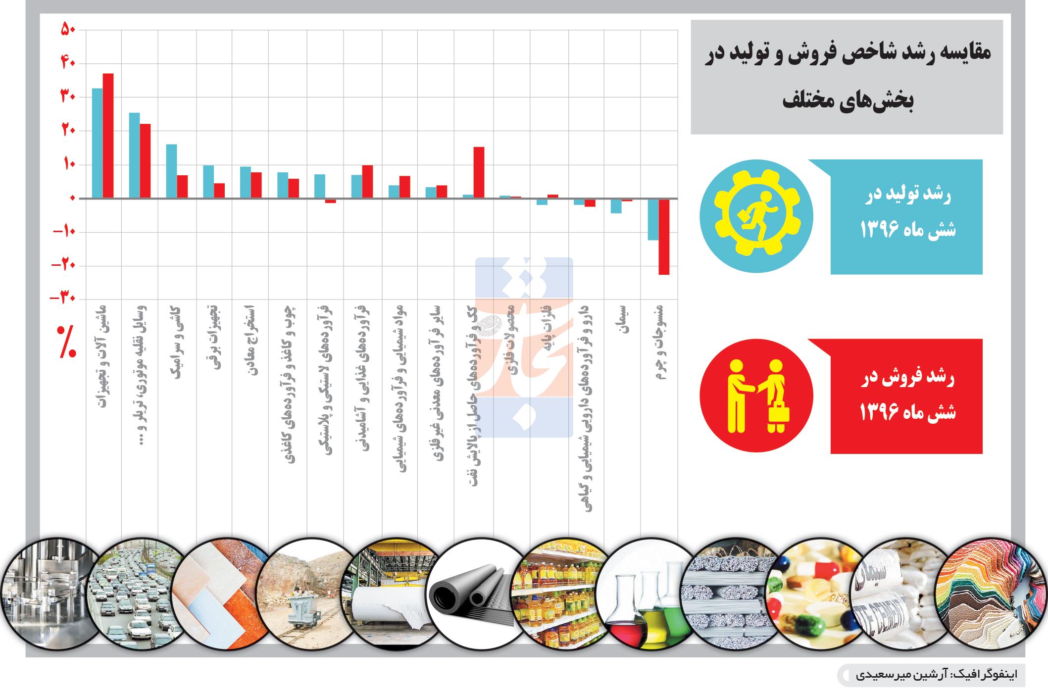 تجارت- فردا- مقایسه رشد شاخص فروش و تولید در بخشهای مختلف(اینفوگرافیک)