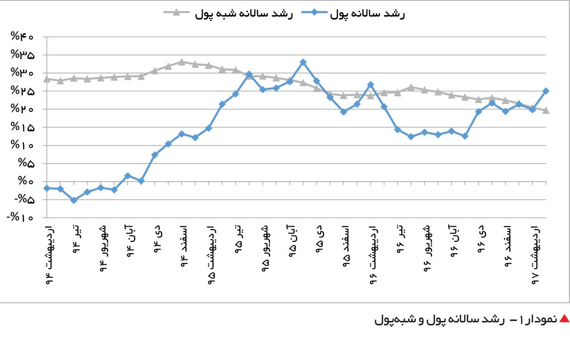 تجارت فردا-  نمودار1-  رشد سالانه پول و شبهپول