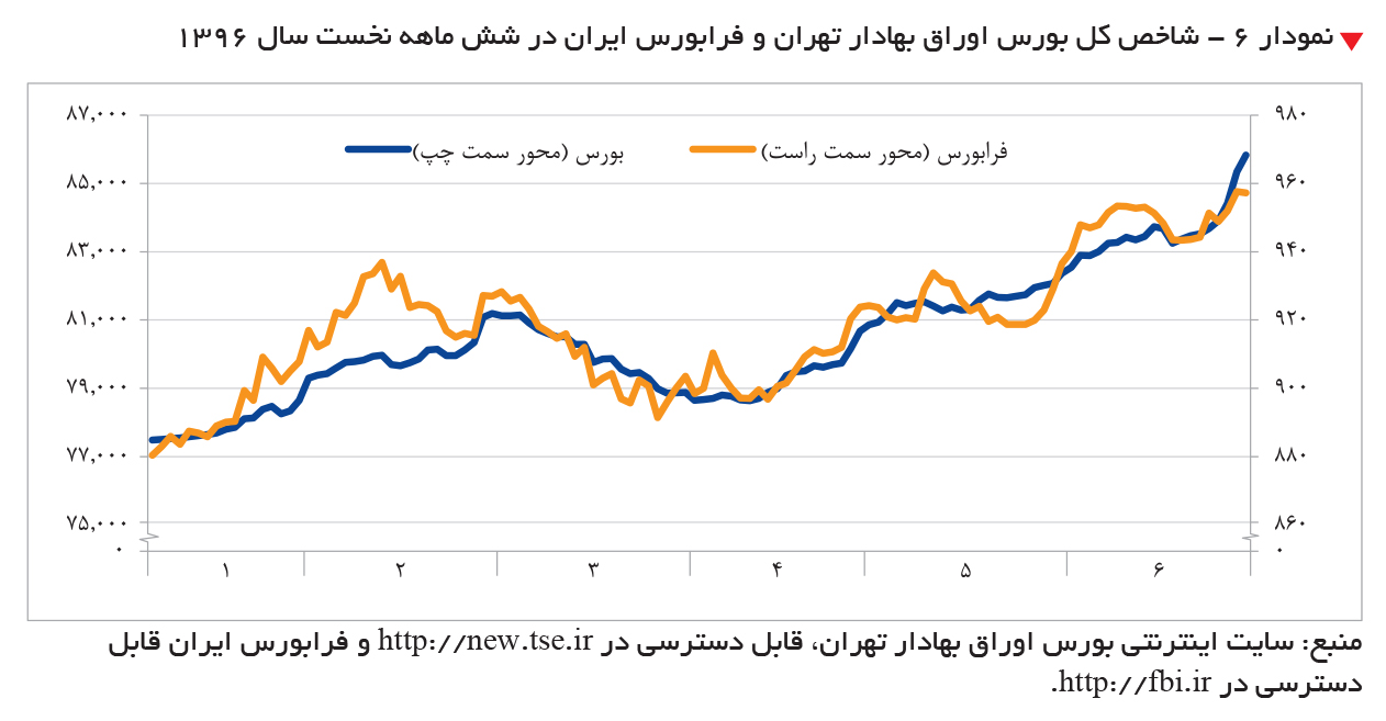 تجارت فردا-  شاخص کل بورس اوراق بهادار تهران و فرابورس ایران در شش ماهه نخست سال 1396