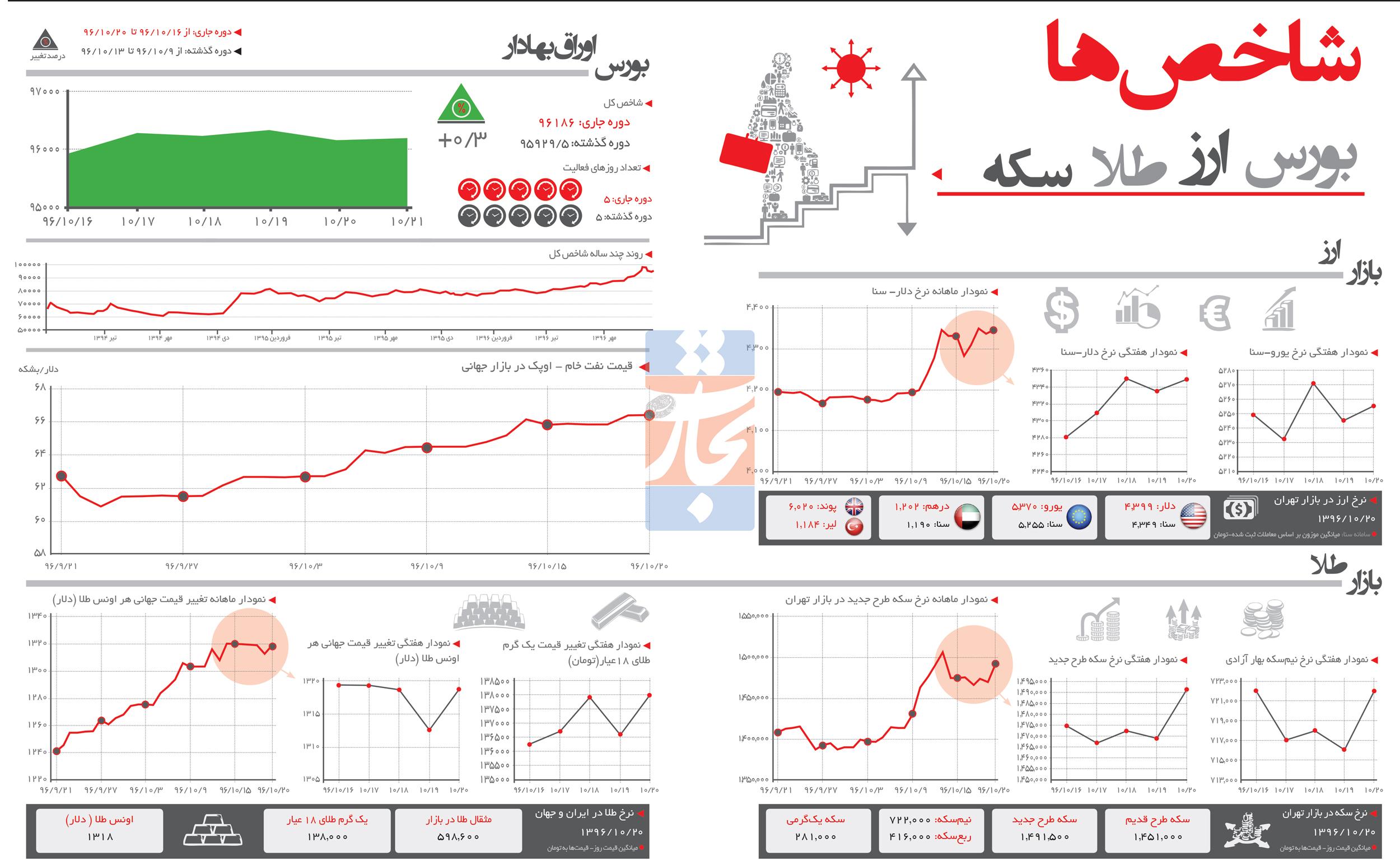 تجارت فردا- اینفوگرافیک- شاخصهای اقتصادی (254)