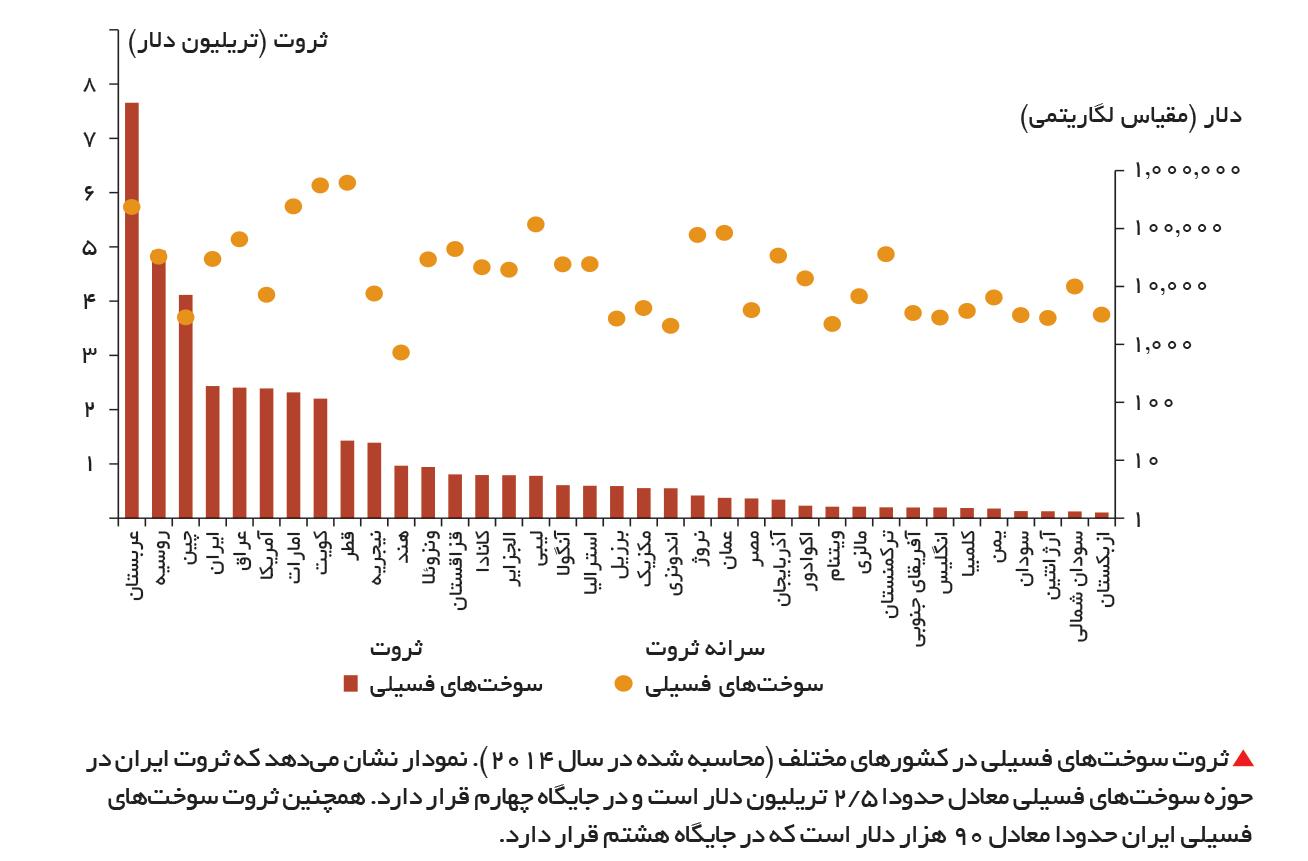 تجارت- فردا-  ثروت سوختهای فسیلی در کشورهای مختلف (محاسبه شده در سال 2014). نمودار نشان میدهد که ثروت ایران در حوزه سوختهای فسیلی معادل حدودا 5 /2 تریلیون دلار است و در جایگاه چهارم قرار دارد. همچنین ثروت سوختهای فسیلی ایران حدودا معادل 90 هزار دلار ا