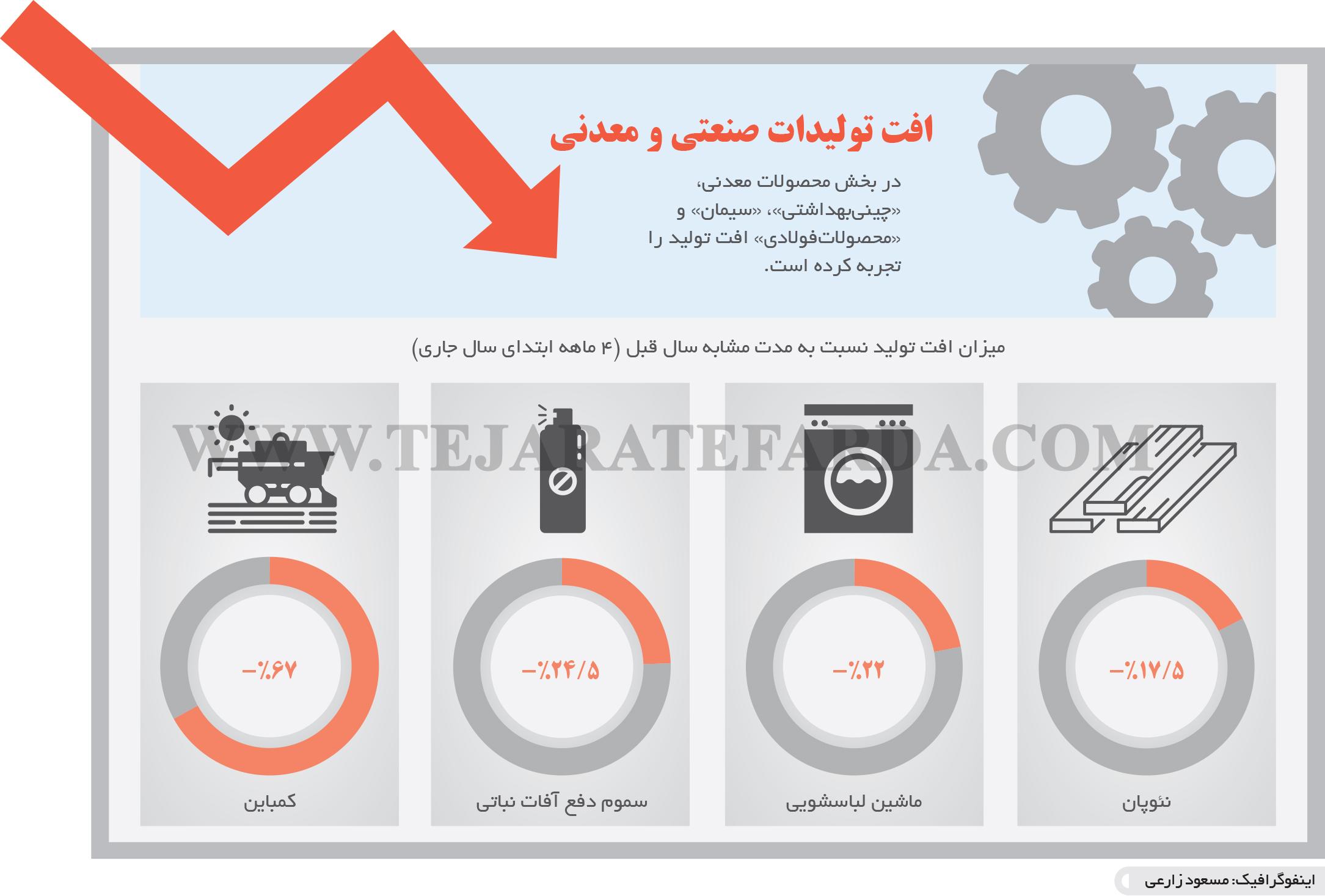 تجارت- فردا- افت تولیدات صنعتی و معدنی (اینفوگرافیک)