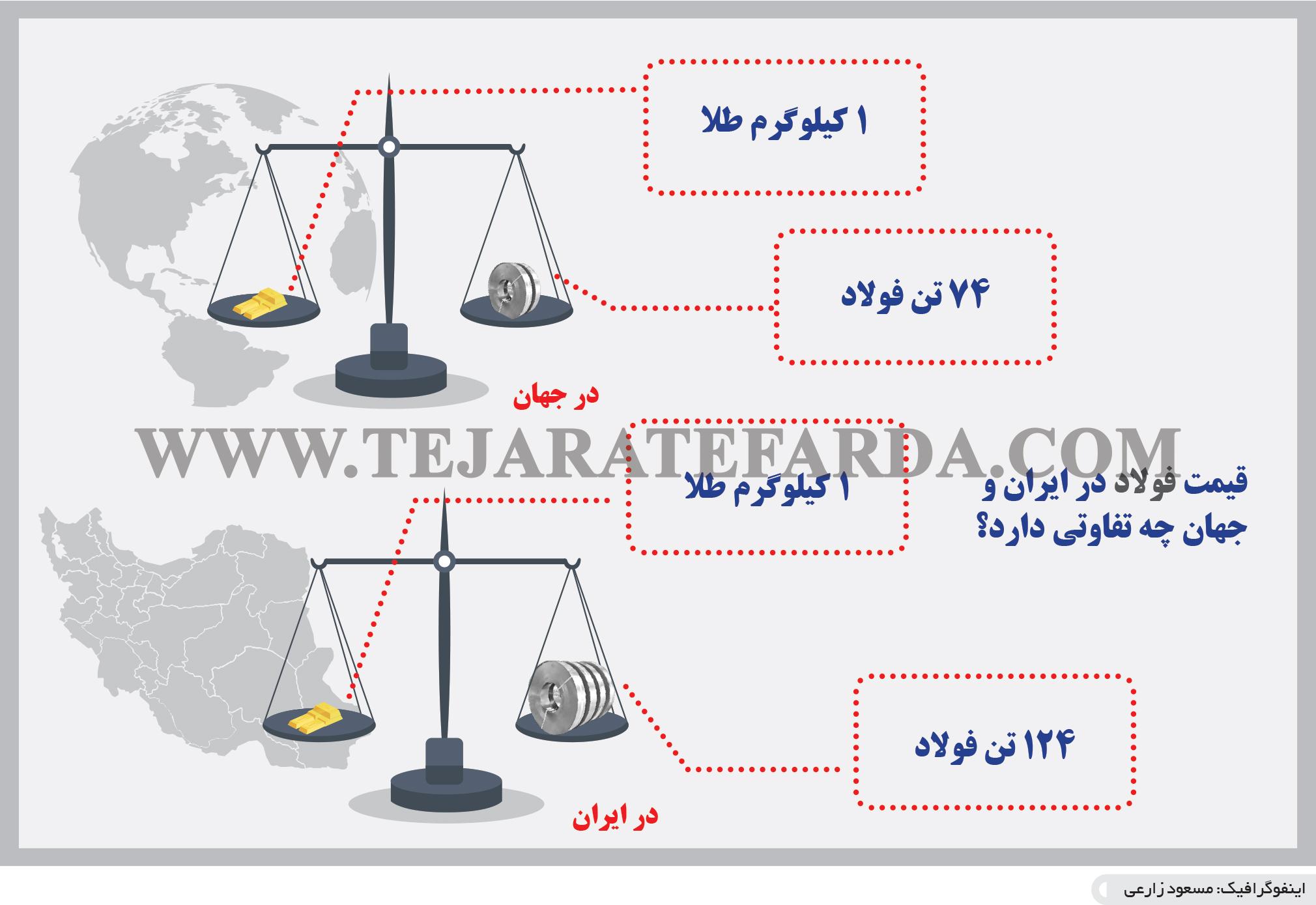 تجارت- فردا- قیمت فولاد در ایران و جهان چه تفاوتی دارد؟(اینفوگرافیک)