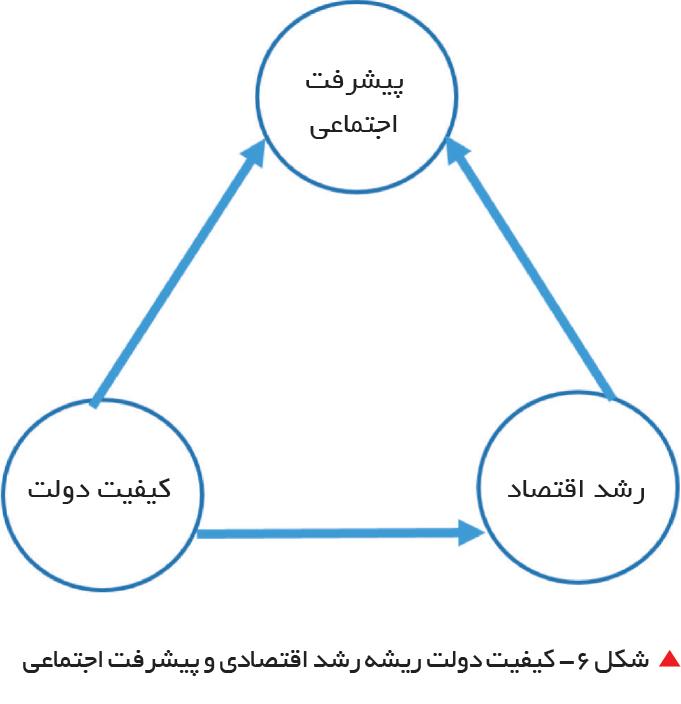 تجارت فردا-  شکل 6- کیفیت دولت ریشه رشد اقتصادی و پیشرفت اجتماعی