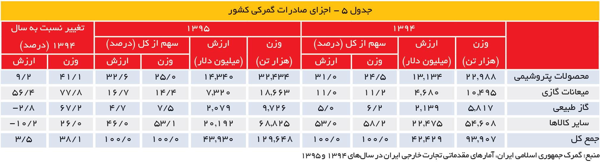 تجارت- فردا- جدول 5 - اجزای صادرات گمرکی کشور