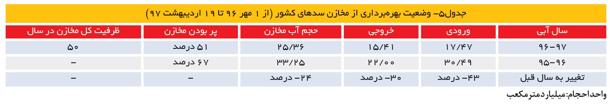 تجارت- فردا- جدول5- وضعیت بهرهبرداری از مخازن سدهای کشور (از 1 مهر 96 تا 19 اردیبهشت 97)