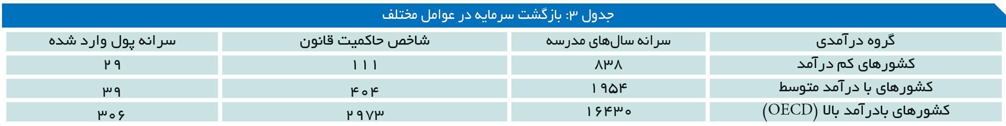 تجارت- فردا- جدول 3: بازگشت سرمایه در عوامل مختلف