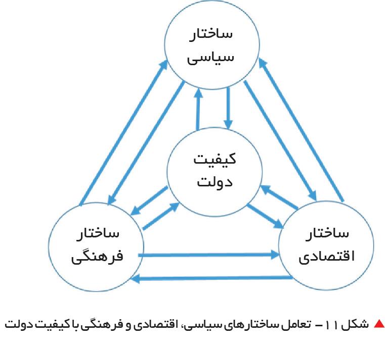 تجارت فردا-  شکل 11-  تعامل ساختارهای سیاسی، اقتصادی و فرهنگی با کیفیت دولت