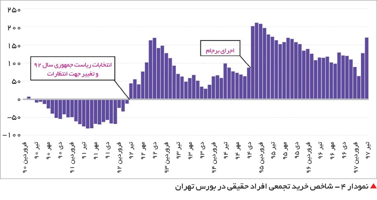 تجارت فردا-  نمودار 4 - شاخص خرید تجمعی افراد حقیقی در بورس تهران