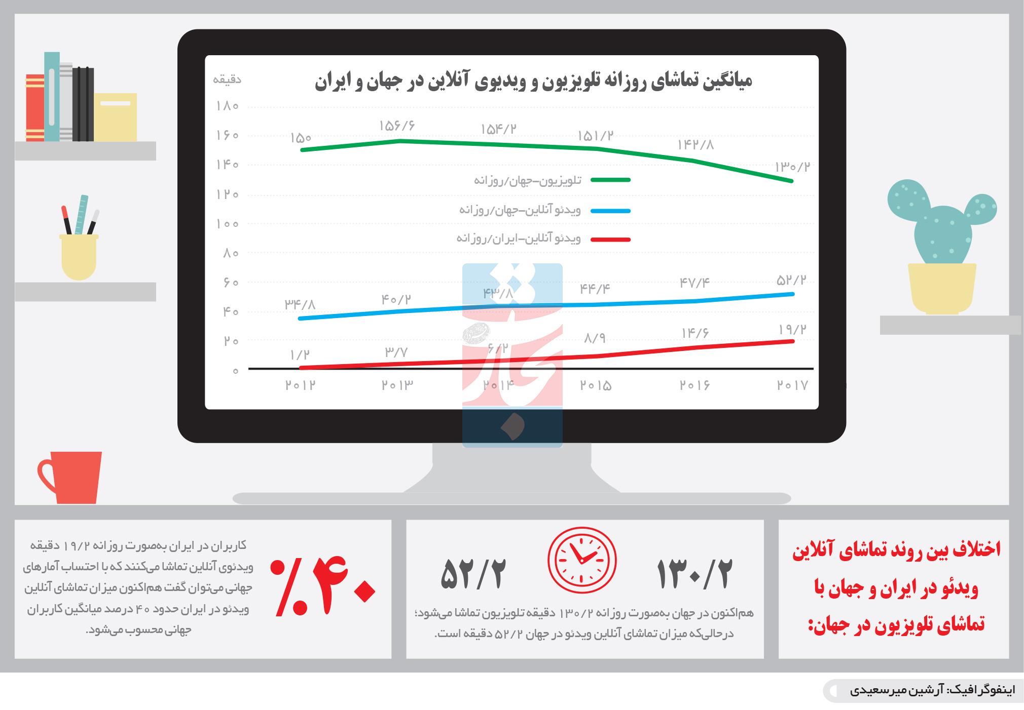 تجارت- فردا- میانگین تماشای روزانه تلویزیون و ویدیوی آنلاین در جهان و ایران (اینفوگرافیک)