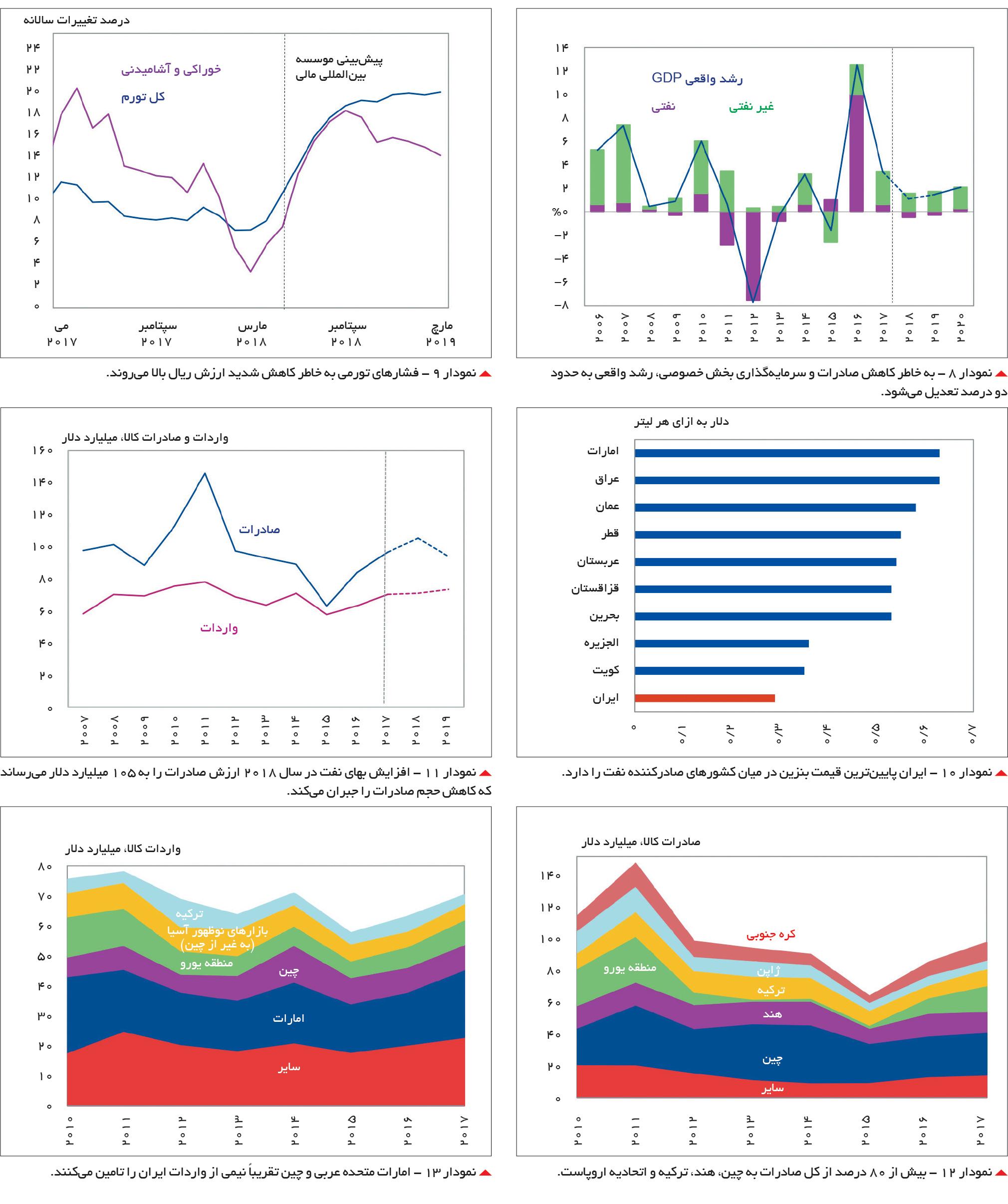 تجارت فردا-نمودارها 1