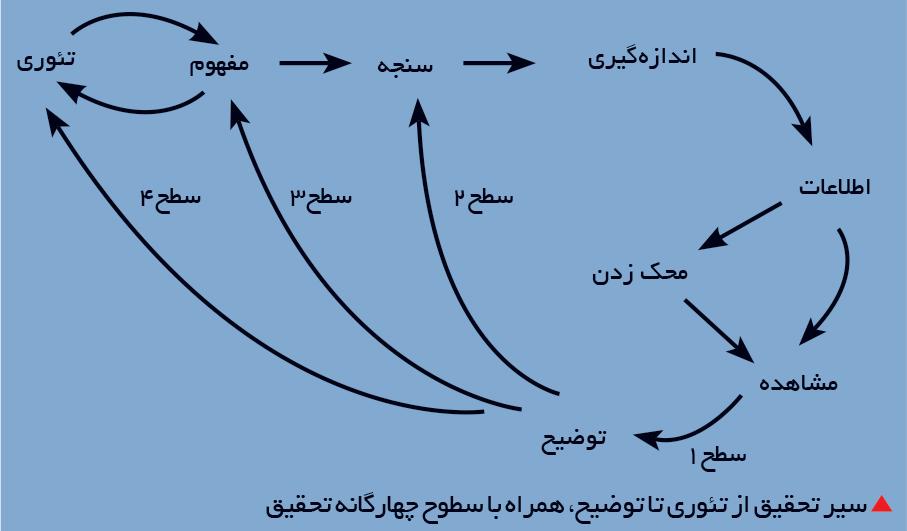 تجارت فردا-  سیر تحقیق از تئوری تا توضیح، همراه با سطوح چهارگانه تحقیق