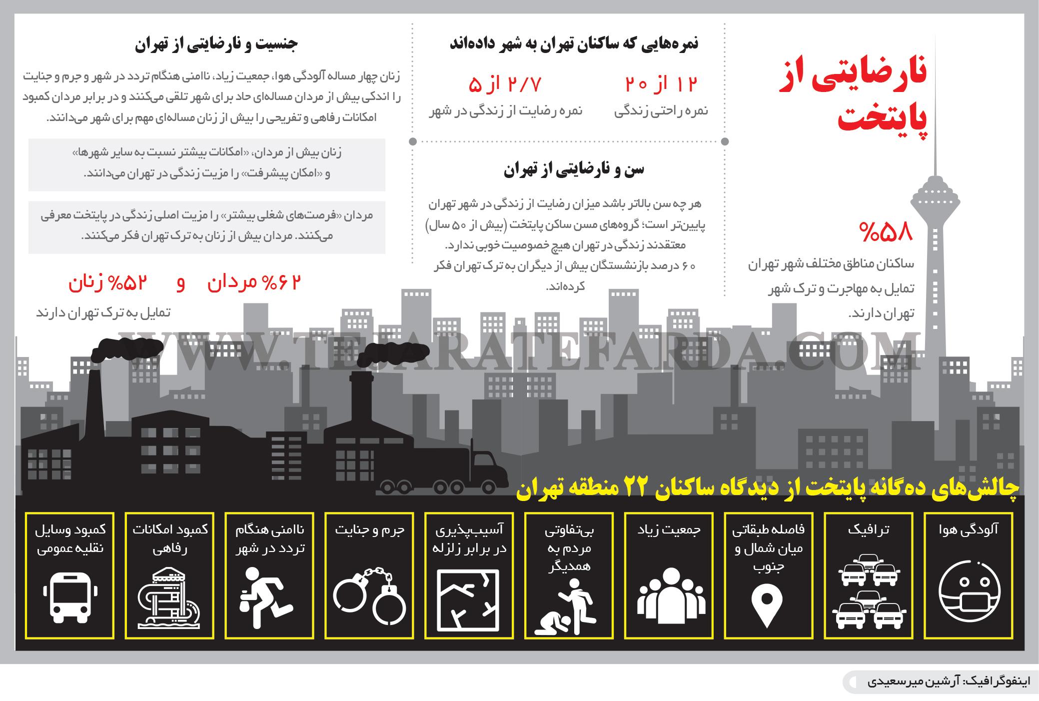 تجارت- فردا- نارضایتی از پایتخت(اینفوگرافیک)