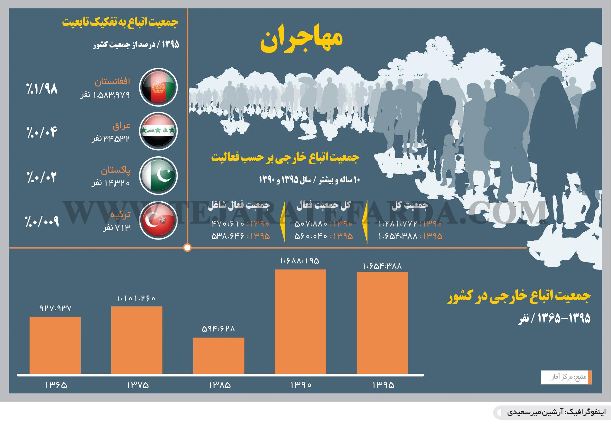 تجارت- فردا- خروج افغانها(اینفوگرافیک)