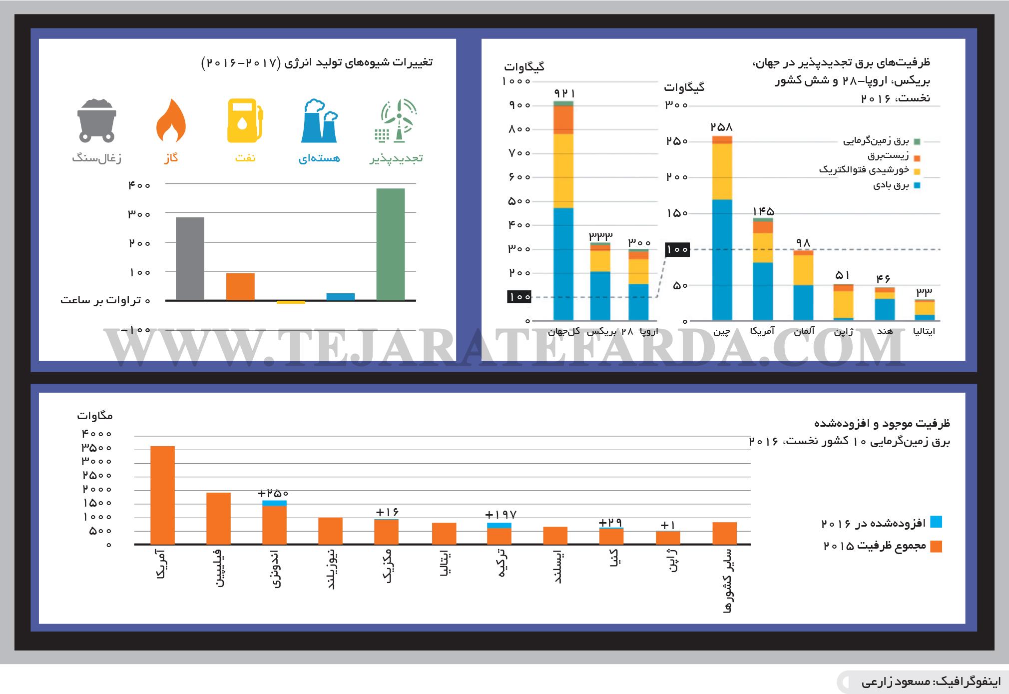 تجارت- فردا- صنعت برق در جهان(اینفوگرافیک)