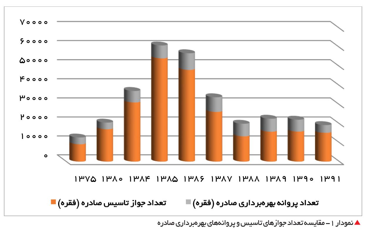تجارت- فردا-  نمودار 1- مقایسه تعداد جوازهای تاسیس و پروانههای بهرهبرداری صادره