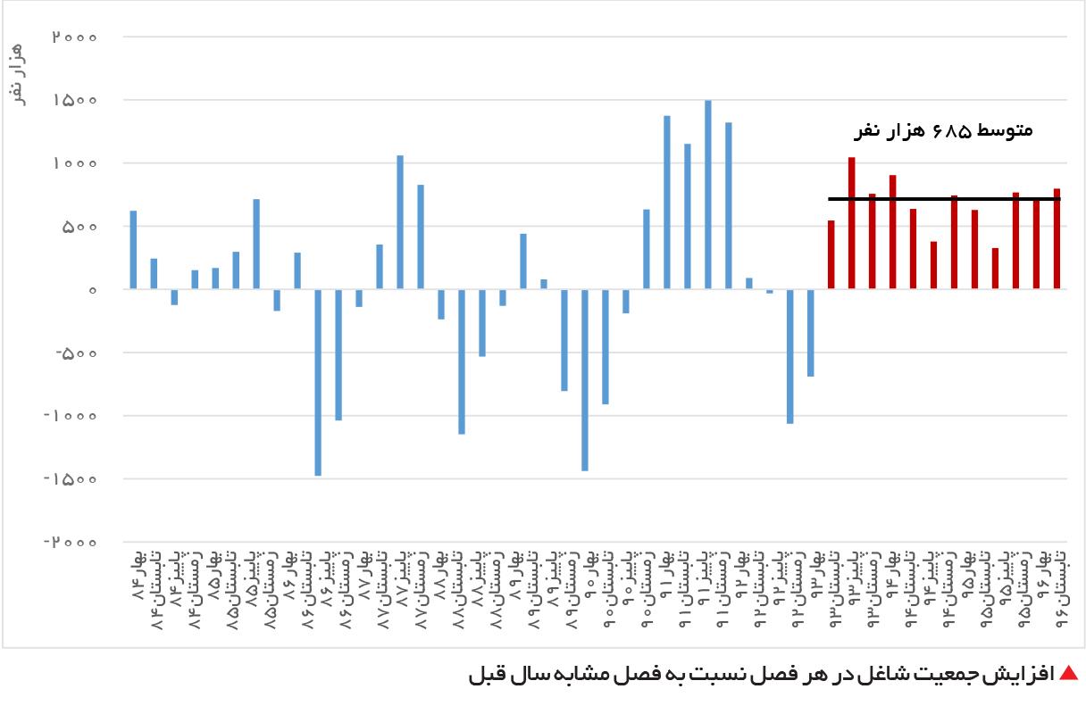 تجارت فردا-  افزایش جمعیت شاغل در هر فصل نسبت به فصل مشابه سال قبل