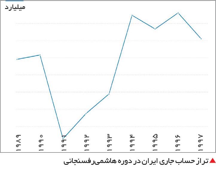 تجارت- فردا-  تراز حساب جاری ایران در دوره هاشمیرفسنجانی