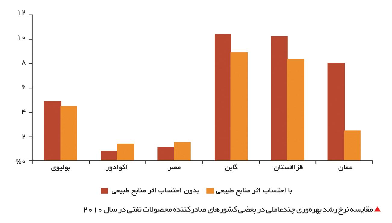 تجارت- فردا-  مقایسه نرخ رشد بهرهوری چندعاملی در بعضی کشورهای صادرکننده محصولات نفتی در سال 2010