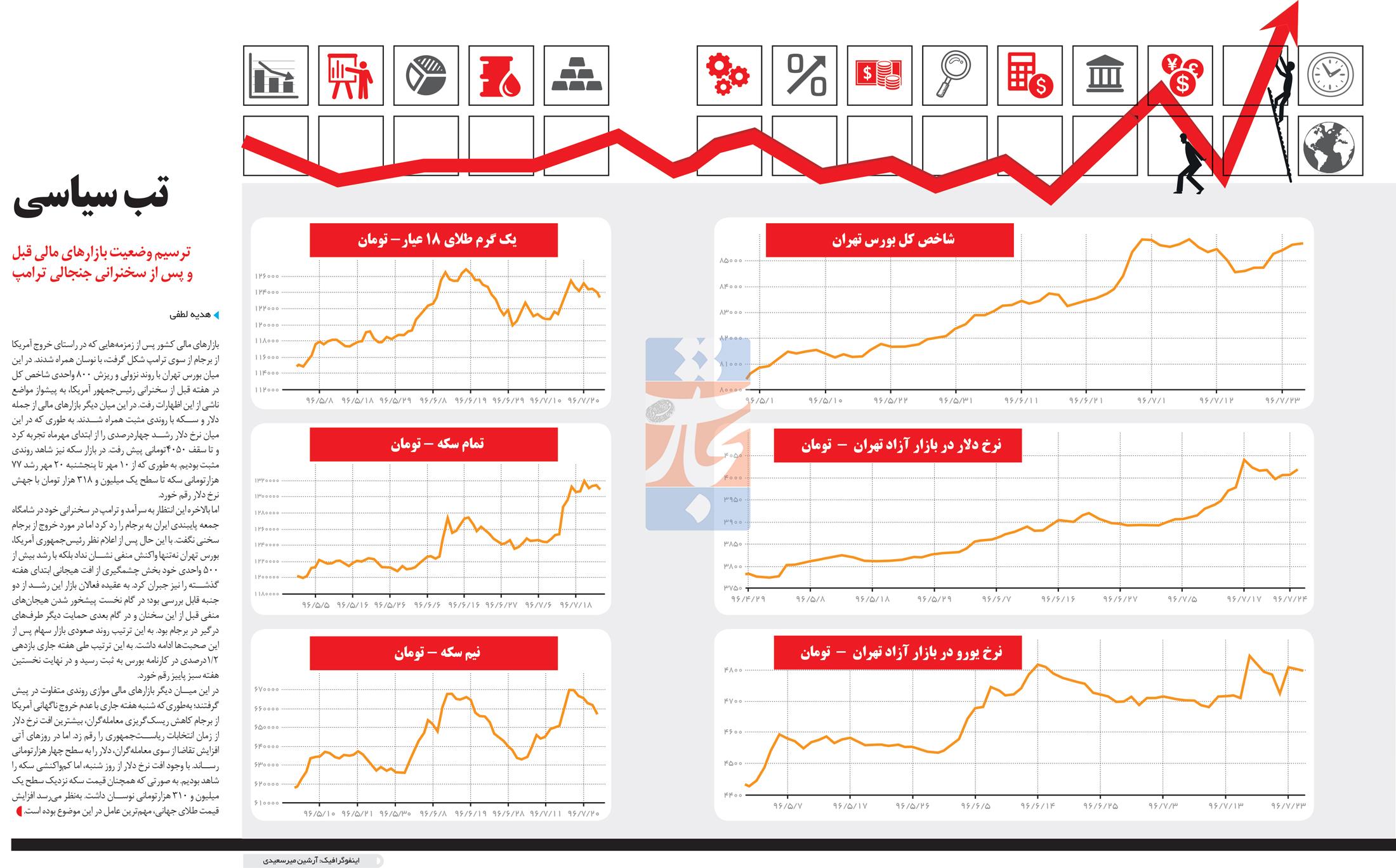 تجارت فردا- اینفوگرافیک-تب سیاسی