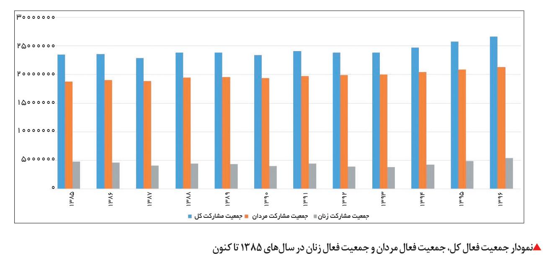 تجارت فردا-نمودار جمعیت فعال کل، جمعیت فعال مردان و جمعیت فعال زنان در سالهای 1385 تا کنون
