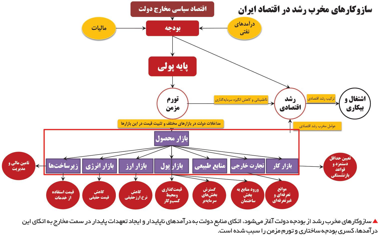 تجارت فردا-  سازوکارهای مخرب رشد در اقتصاد ایران1