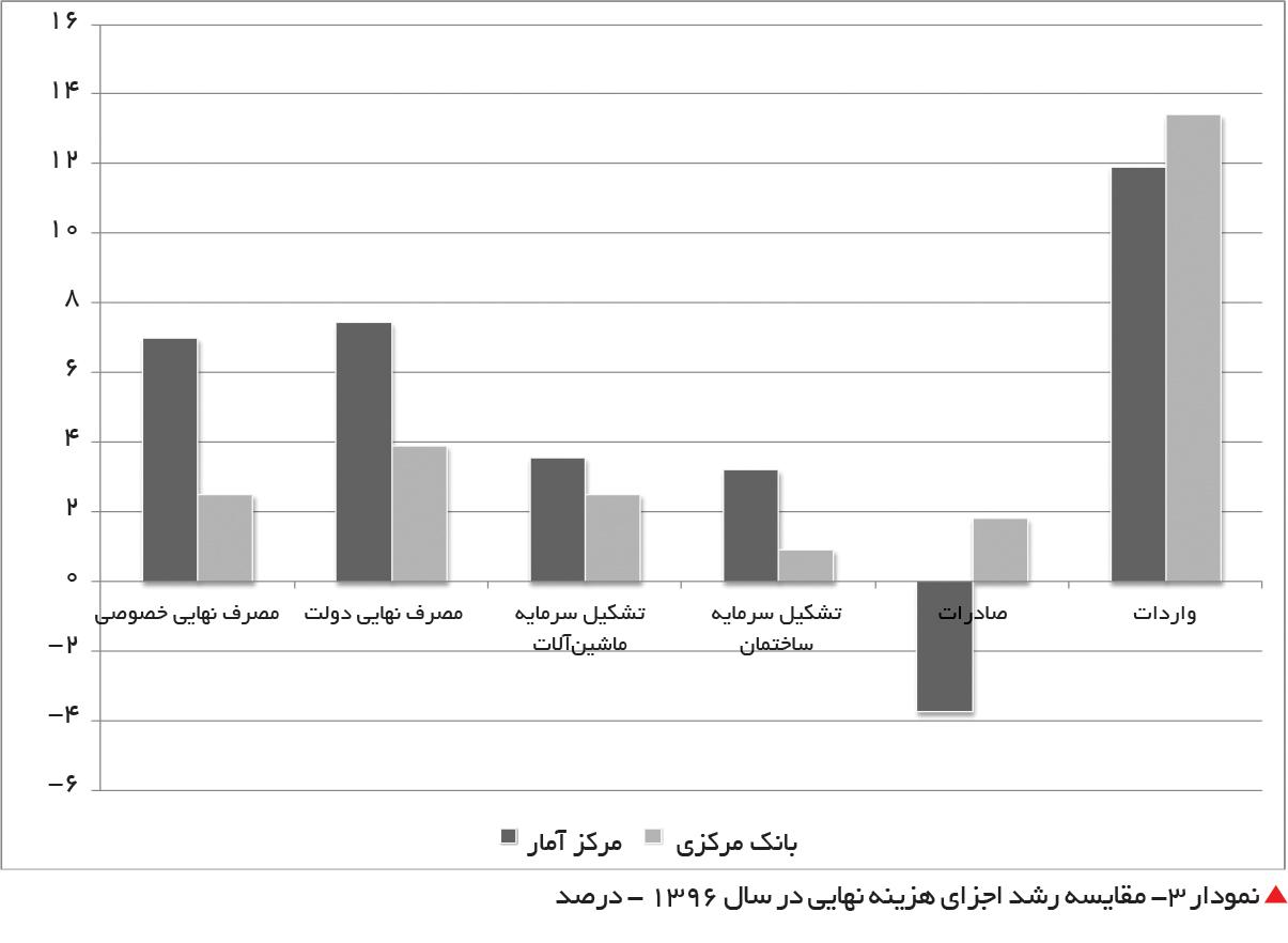تجارت فردا-  نمودار 3- مقایسه رشد اجزای هزینه نهایی در سال 1396 - درصد