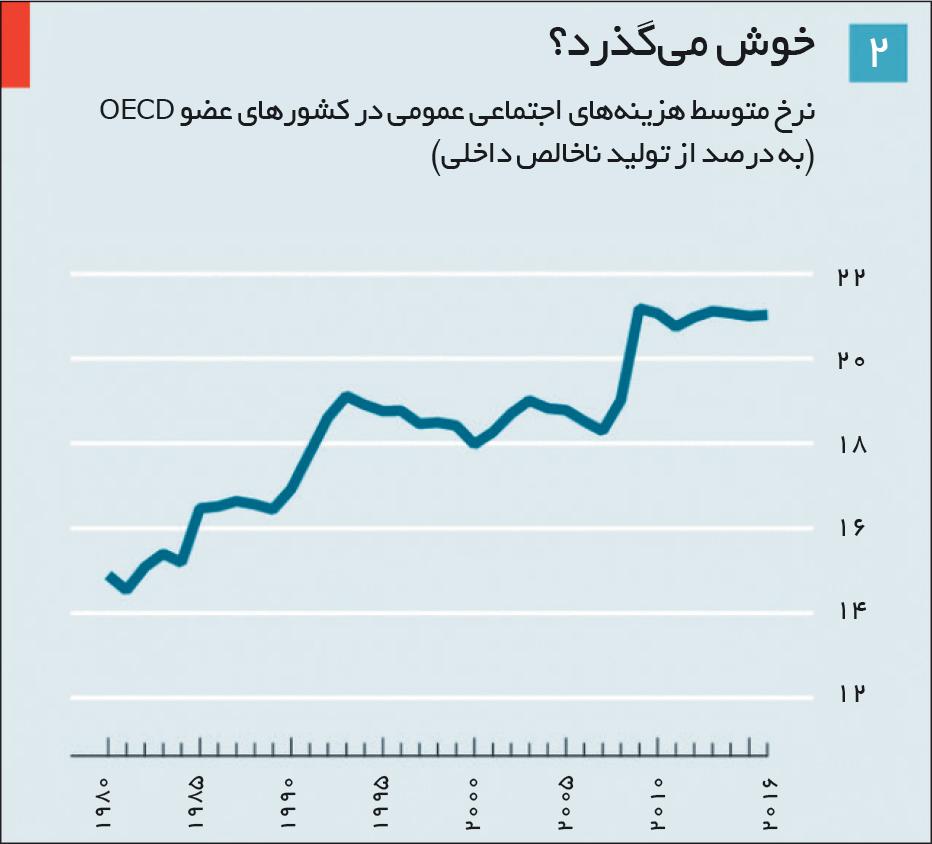 تجارت- فردا- نرخ متوسط هزینههای اجتماعی عمومی در کشورهای عضو OECD (به درصد از تولید ناخالص داخلی)
