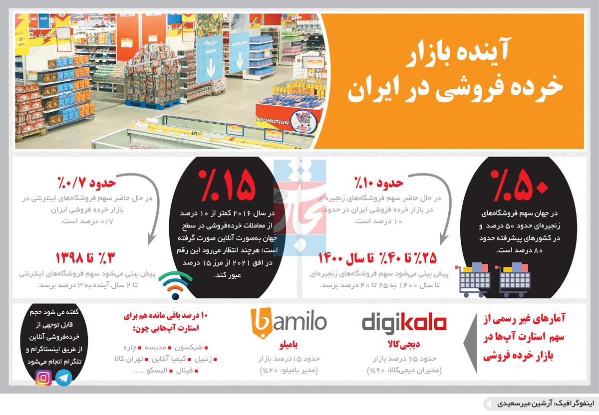 تجارت فردا- اینفوگرافیک- آینده بازار  خرده فروشی در ایران