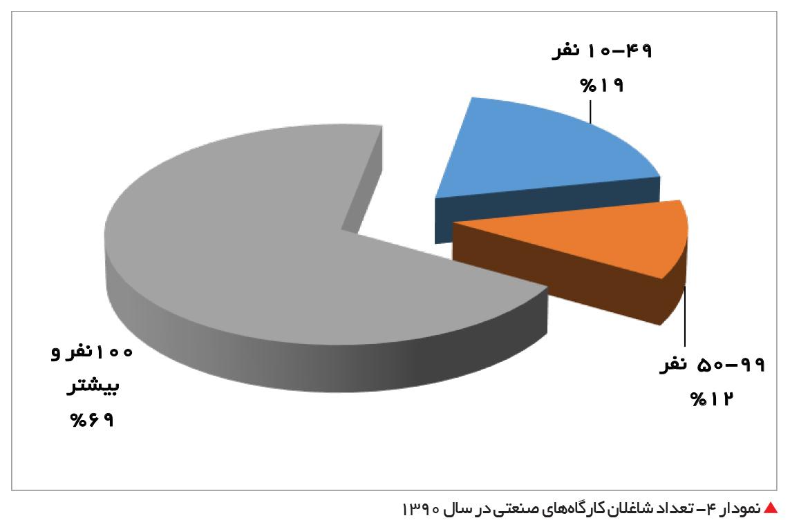 تجارت- فردا-  نمودار 4- تعداد شاغلان کارگاههای صنعتی در سال 1390