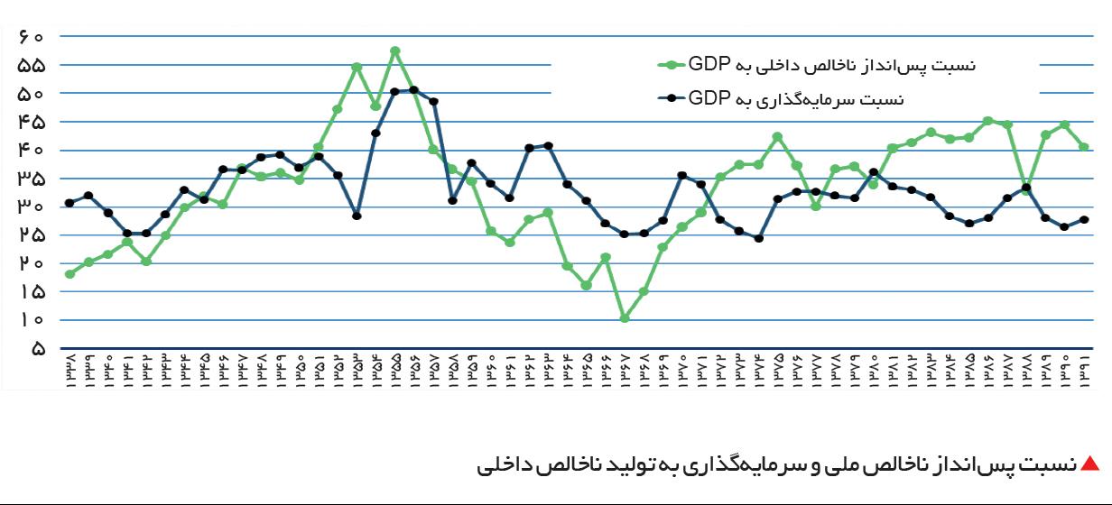 تجارت فردا-  نسبت پسانداز ناخالص ملی و سرمایهگذاری به تولید ناخالص داخلی