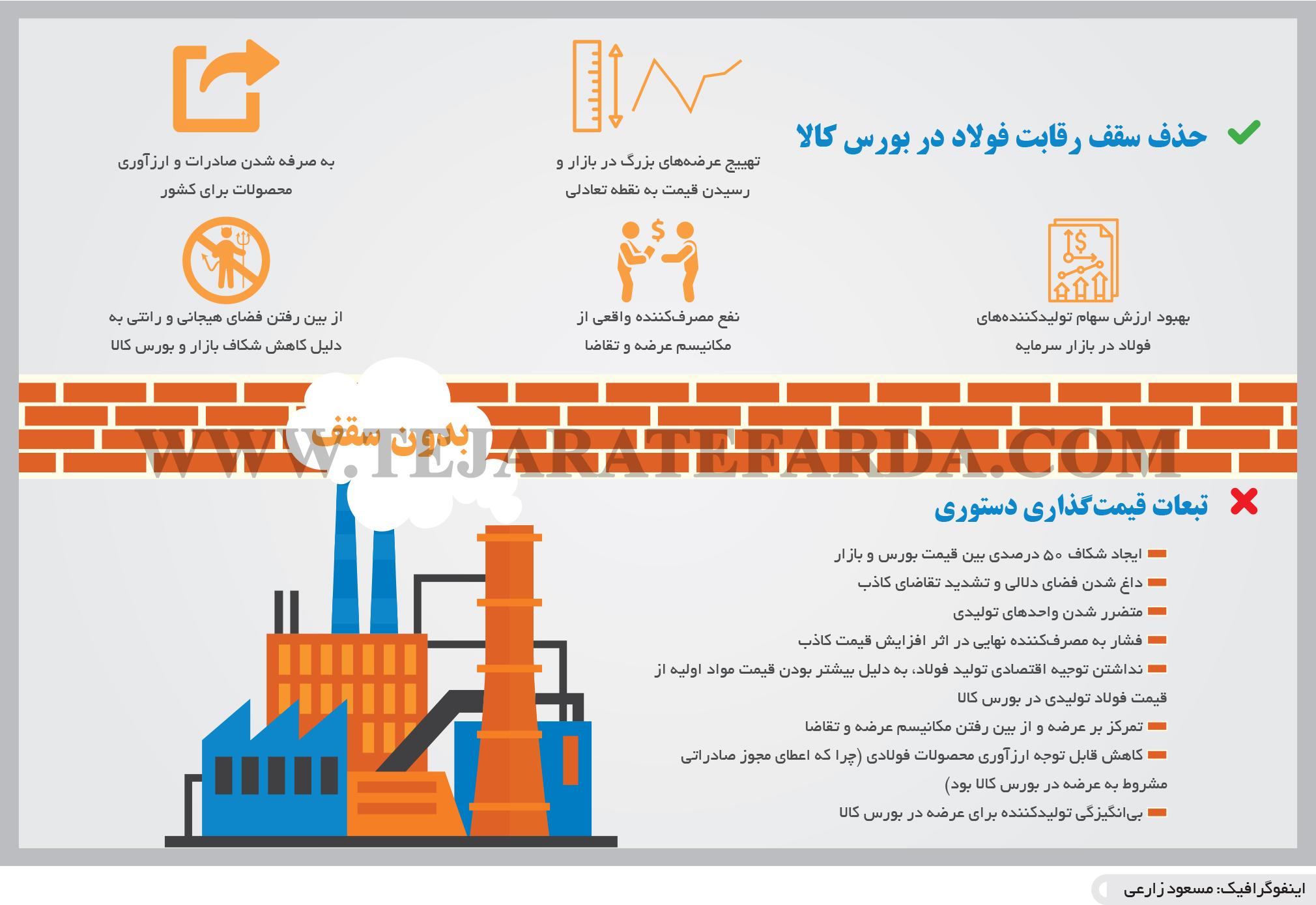 تجارت- فردا- حذف سقف رقابت فولاد در بورس کالا(اینفوگرافیک)